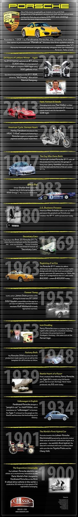 Porsche 50 years infographic
